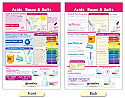 Acids, Bases & Salts Bulletin Board Chart
