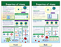 Properties of Atoms Bulletin Board Chart