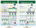 Properties of Atoms Bulletin Board Chart