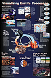 Earth Processes Poster Laminated