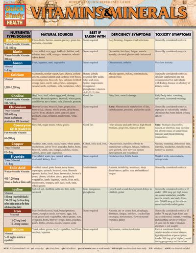 8108 46 vitamins minerals chart