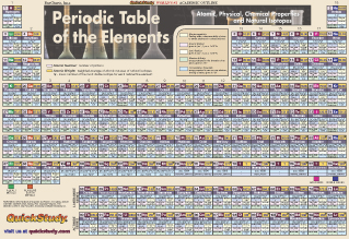 8207 4 periodic table poster paper periodic table poster paper urtaz Choice Image