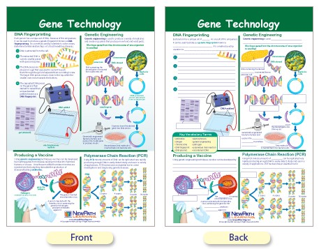 gene technology Genetic technologies ltd adr stock price, stock quotes and financial overviews from marketwatch.