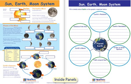 sun earth moon system pics about space. Black Bedroom Furniture Sets. Home Design Ideas